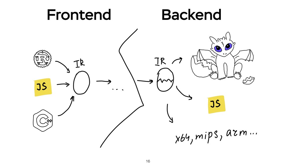 16 Frontend Backend