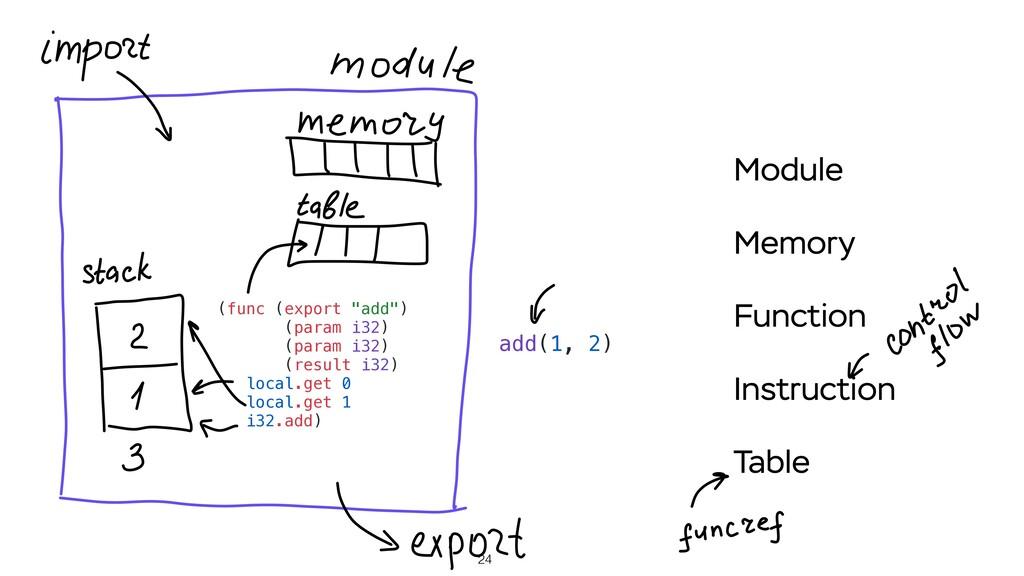 """24 (func (export """"add"""") (param i32) (param i32)..."""
