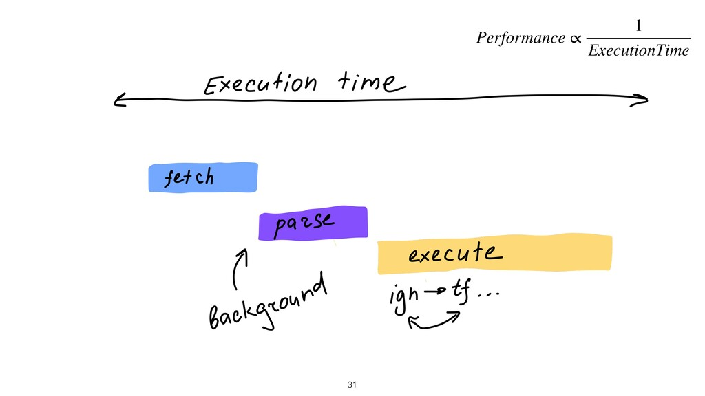 31 Performance ∝ 1 ExecutionTime