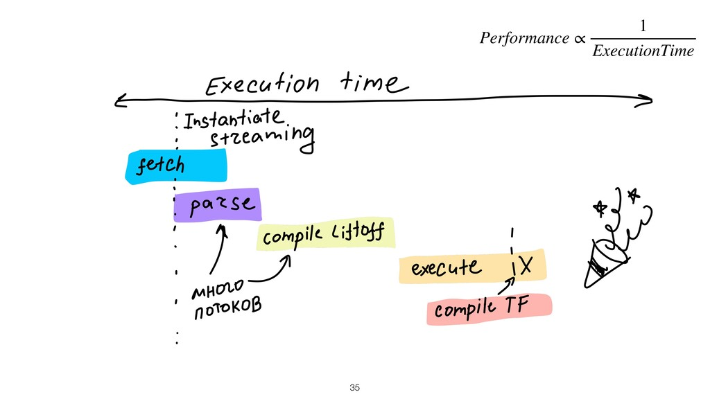 35 Performance ∝ 1 ExecutionTime