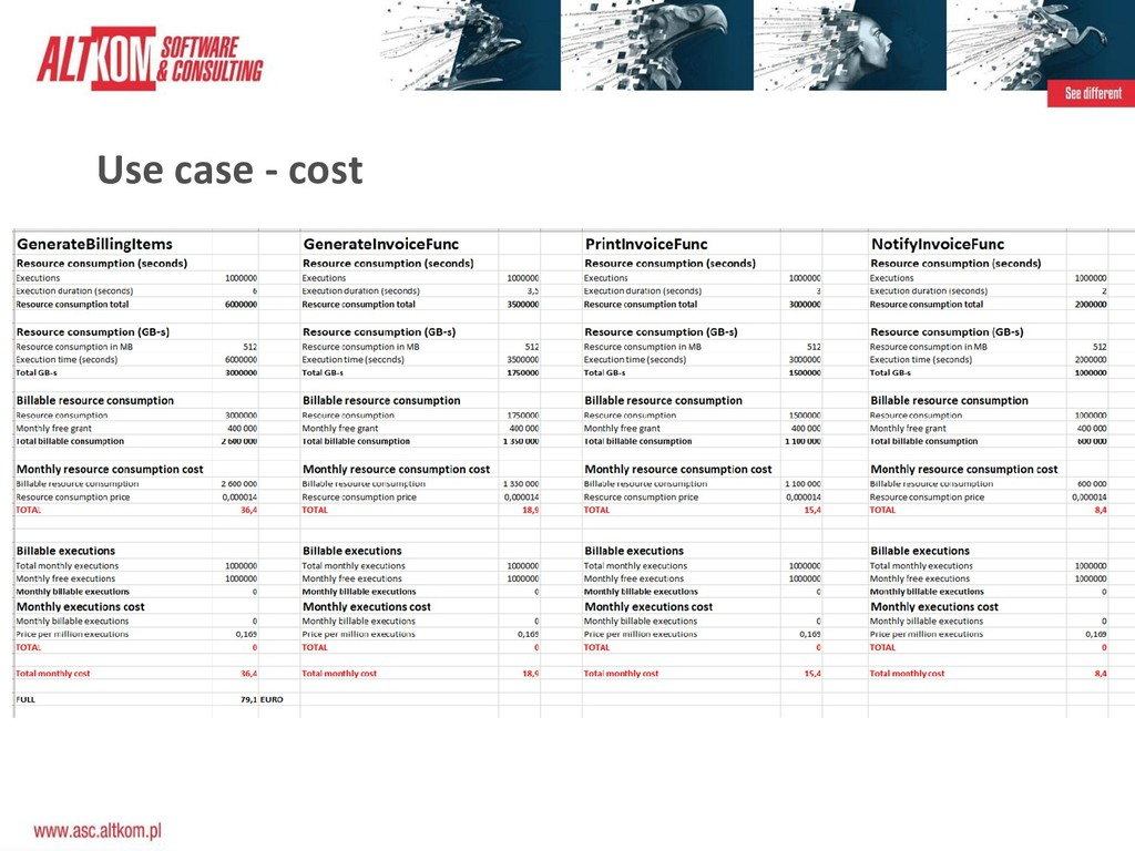 Use case - cost