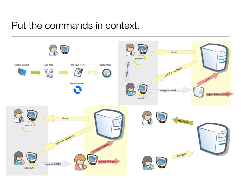Put the commands in context.