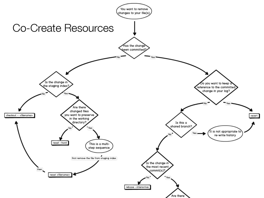 Co-Create Resources