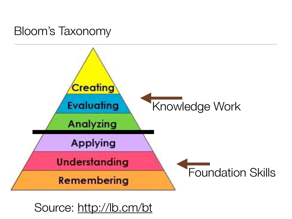 Bloom's Taxonomy Source: http://lb.cm/bt Knowle...