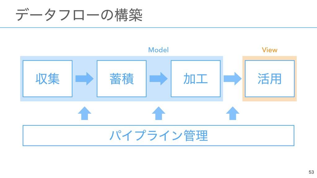 ɹσʔλϑϩʔͷߏங ऩू Ճ ׆༻ ੵ ύΠϓϥΠϯཧ Model View