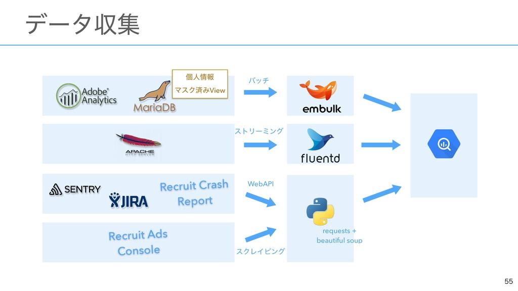 ɹσʔλऩू ݸਓใ ϚεΫࡁΈView Recruit Ads Console...