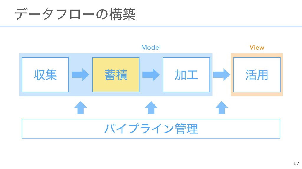 ɹσʔλϑϩʔͷߏங ऩू Ճ ׆༻ ੵ Model View ੵ ύΠϓϥΠ...