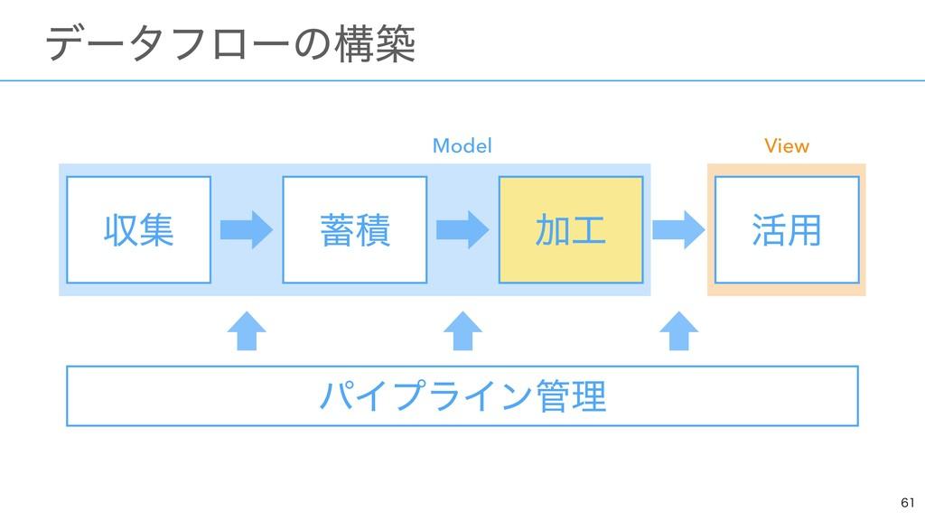 ɹσʔλϑϩʔͷߏங ऩू Ճ ׆༻ ੵ Model View Ճ ύΠϓϥΠ...