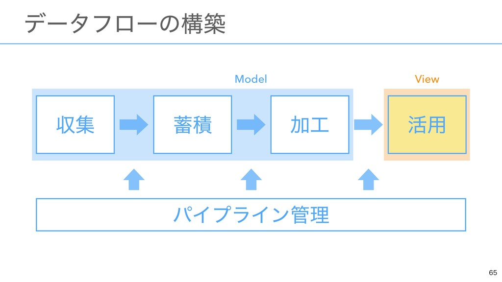 ɹσʔλϑϩʔͷߏங ऩू Ճ ׆༻ ੵ Model View ׆༻ ύΠϓϥΠ...