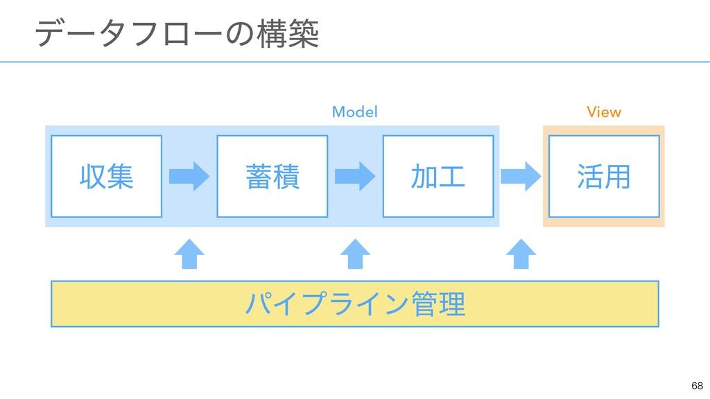 ɹσʔλϑϩʔͷߏங ऩू Ճ ׆༻ ੵ Model View ύΠϓϥΠϯཧ