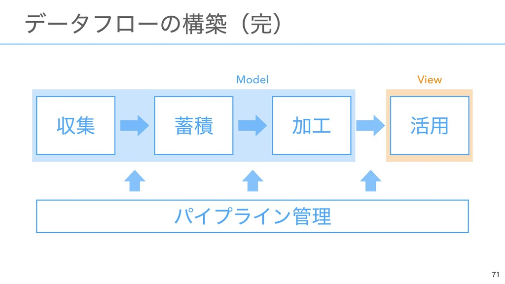 ɹσʔλϑϩʔͷߏஙʢʣ ऩू Ճ ׆༻ ੵ Model View ύΠϓϥΠ...