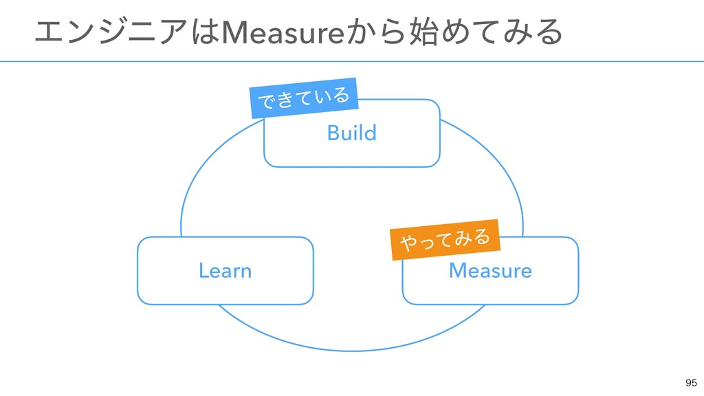 ɹΤϯδχΞMeasure͔ΒΊͯΈΔ Build Measure Learn ...