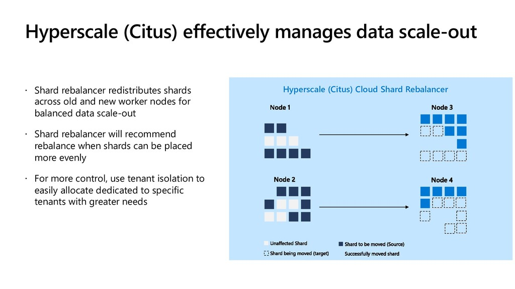 Hyperscale (Citus) effectively manages data sca...