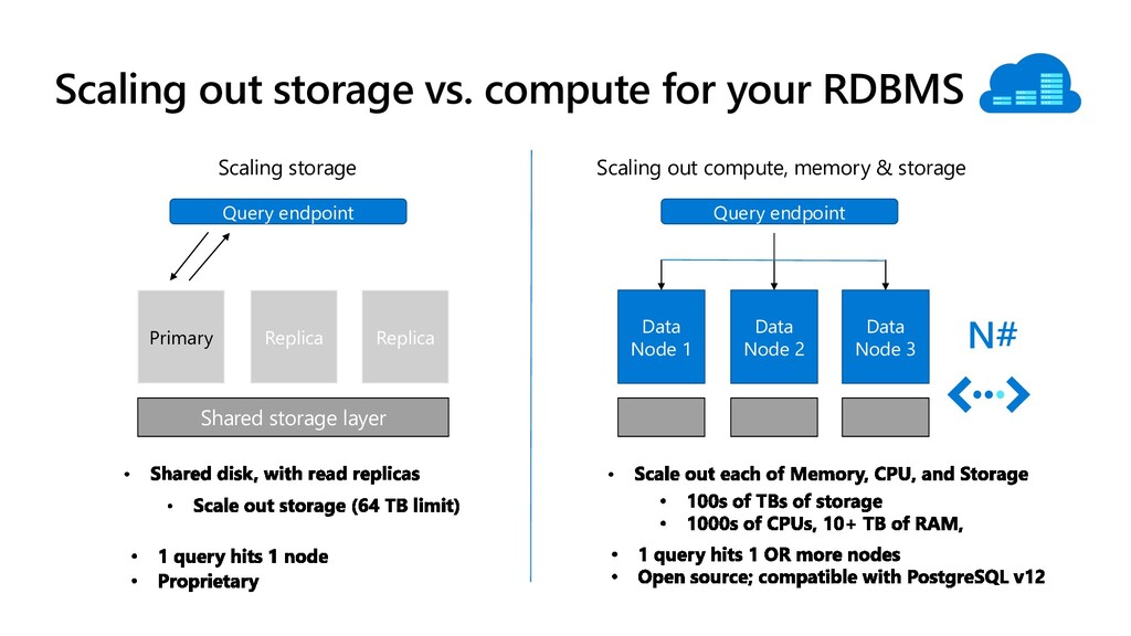 Scaling out storage vs. compute for your RDBMS ...