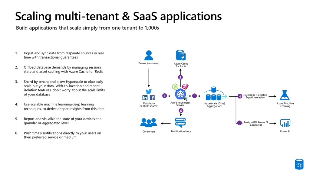 Scaling multi-tenant & SaaS applications Data f...