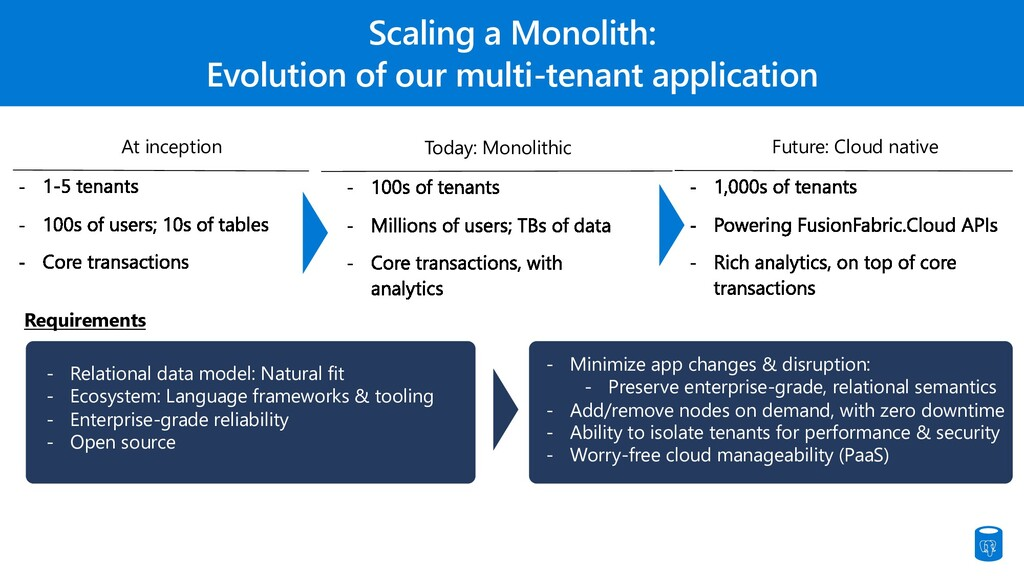 Scaling a Monolith: Evolution of our multi-tena...