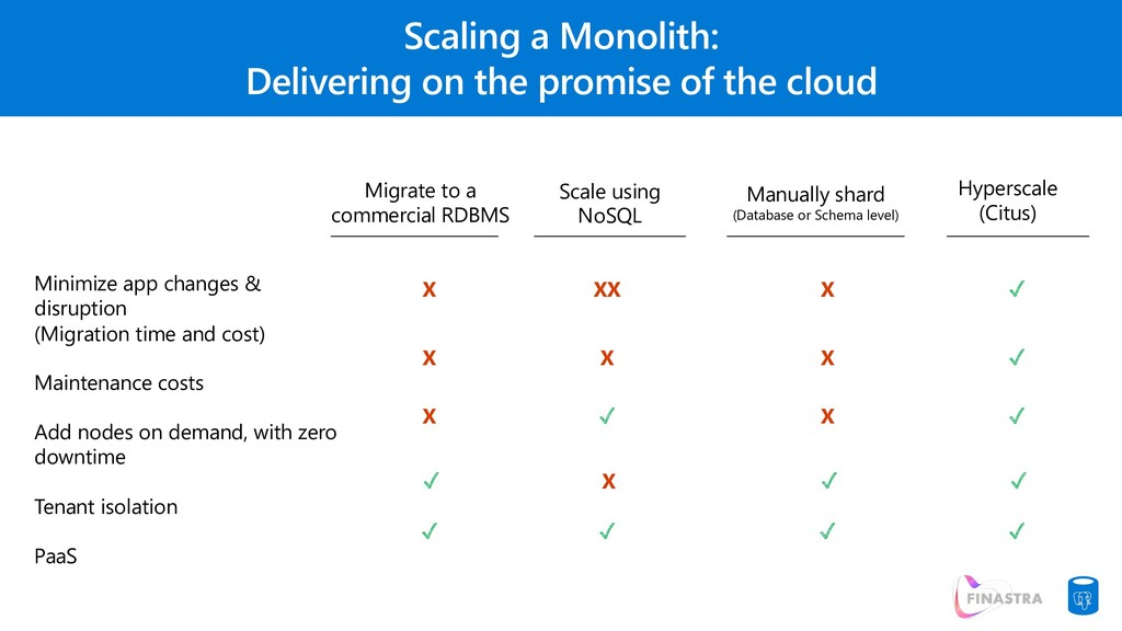 Scaling a Monolith: Delivering on the promise o...