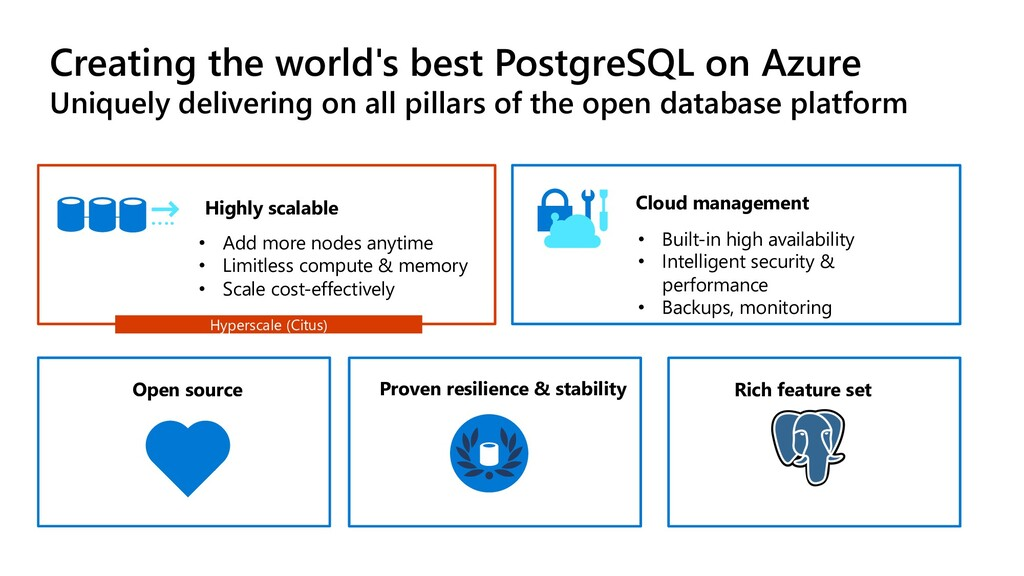 PostgreSQL is more popular than ever Creating t...
