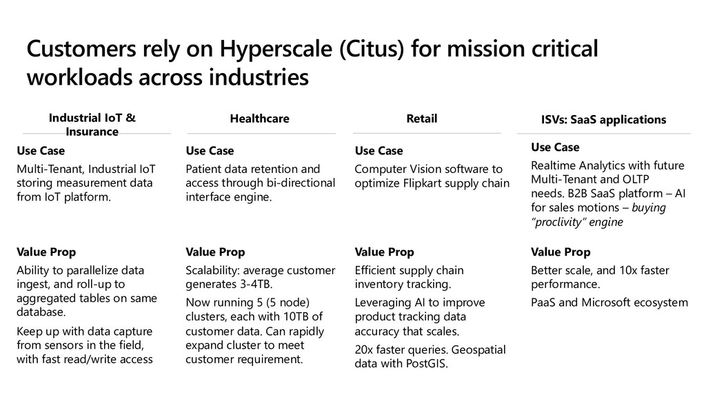 Customers rely on Hyperscale (Citus) for missio...