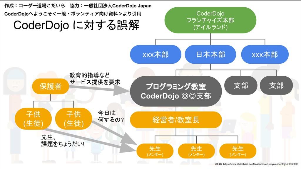 ࡞ɿίʔμʔಓ͍ͩ͜ΒɹڠྗɿҰൠࣾஂ๏ਓCoderDojo Japan CoderDoj...