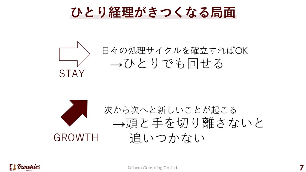 ©Libero Consulting Co.,Ltd. 7 ひとり経理がきつくなる局⾯ STA...