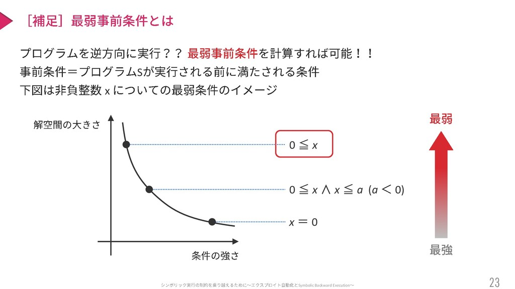 Symbolic Backward Execution S x 0 ≦ x 0 ≦ x ∧ x...