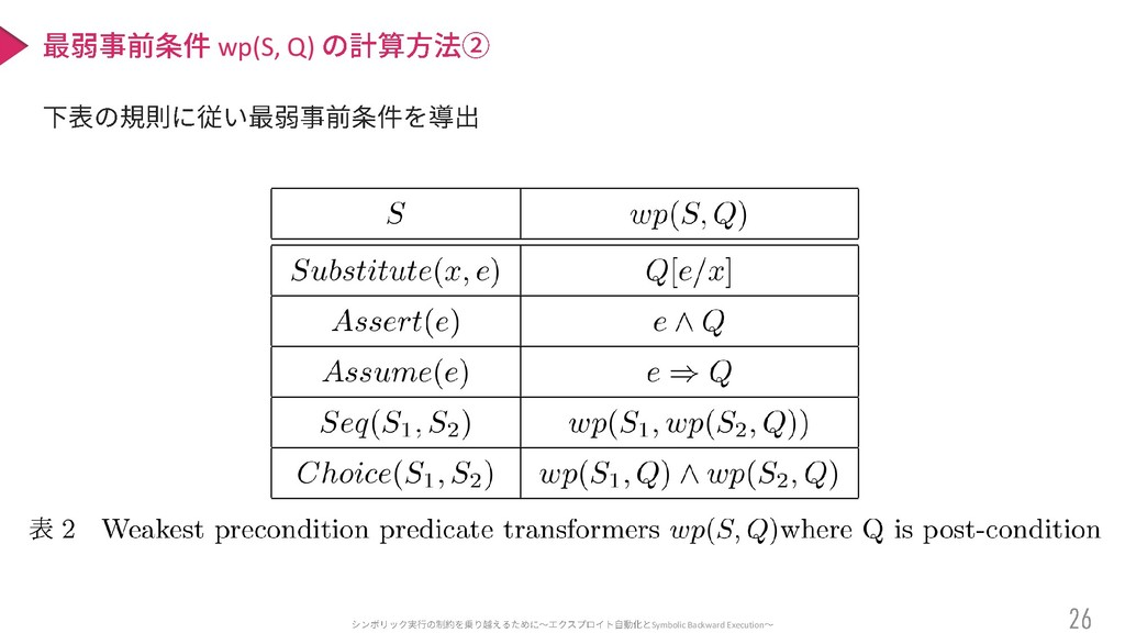 Symbolic Backward Execution wp(S, Q)
