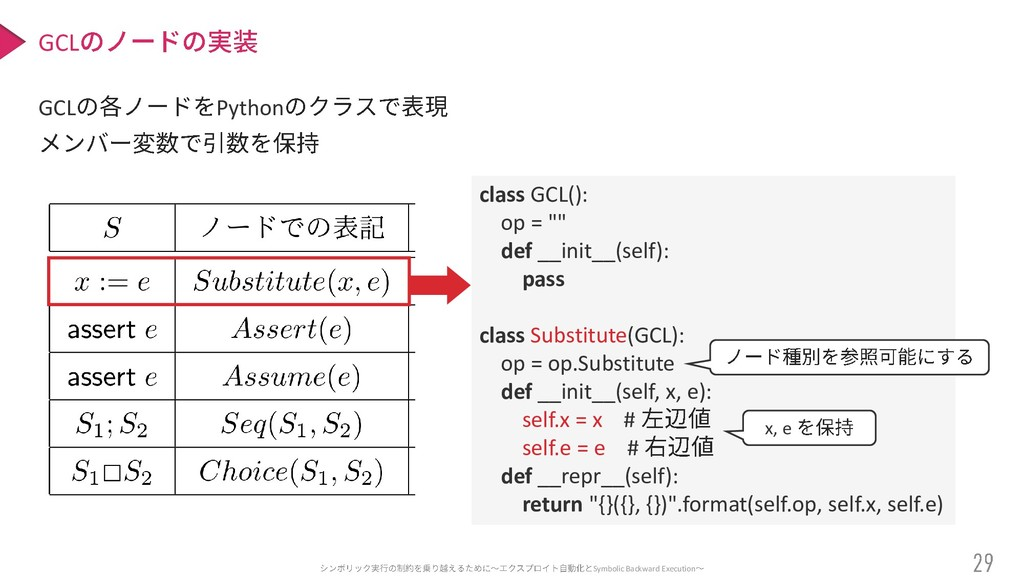 Symbolic Backward Execution GCL Python GCL clas...