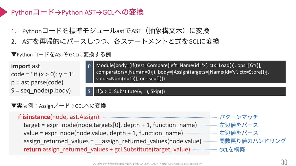Symbolic Backward Execution 1. Python ast AST 2...