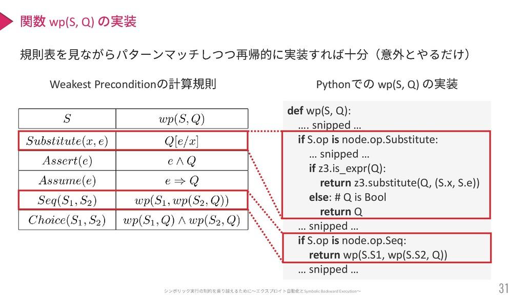 Symbolic Backward Execution wp(S, Q) def wp(S, ...