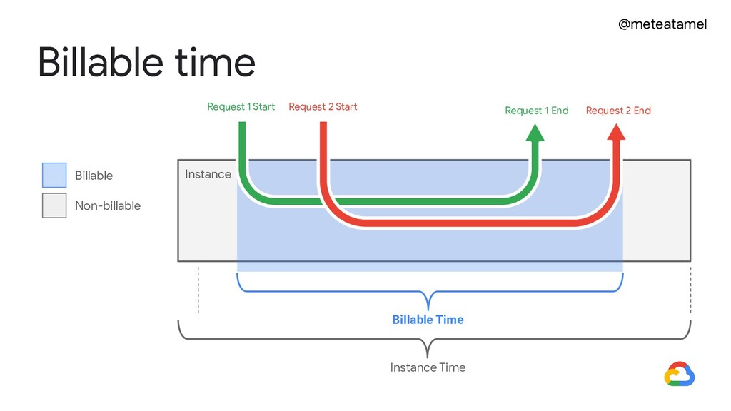 @meteatamel Billable time Instance Billable Tim...