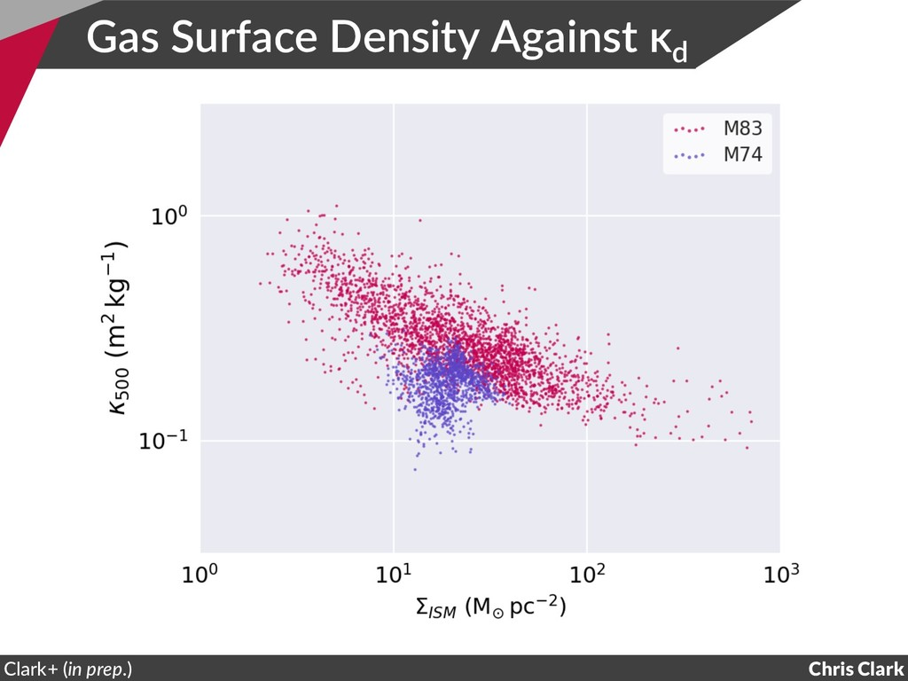 Gas Surface Density Against κd Chris Clark Clar...