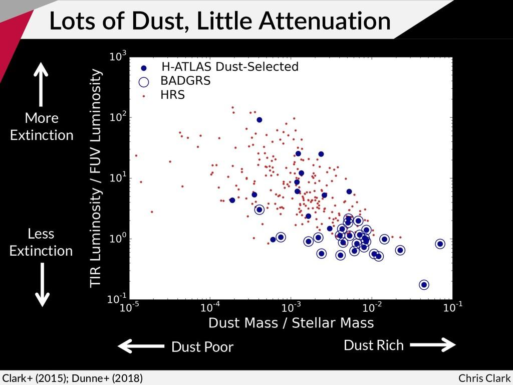 Lots of Dust, Little Attenuation Chris Clark Cl...