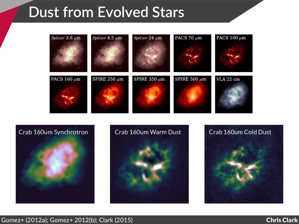 Dust from Evolved Stars Chris Clark Gomez+ (201...