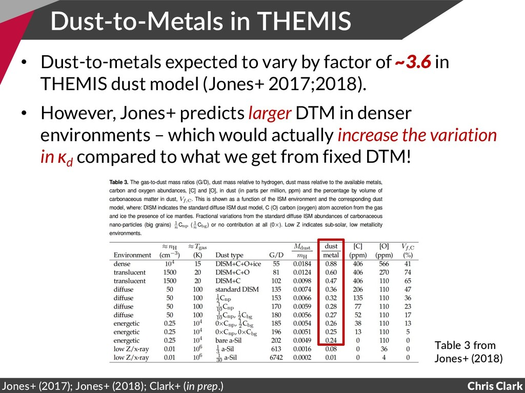 Dust-to-Metals in THEMIS Chris Clark Jones+ (20...