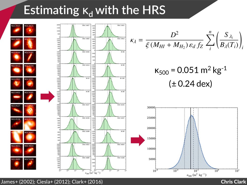 Estimating κd with the HRS Chris Clark James+ (...