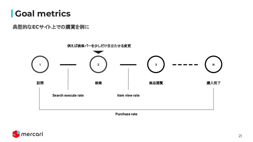 21 Confidential Goal metrics 典型的なECサイト上での購買を例に 1...
