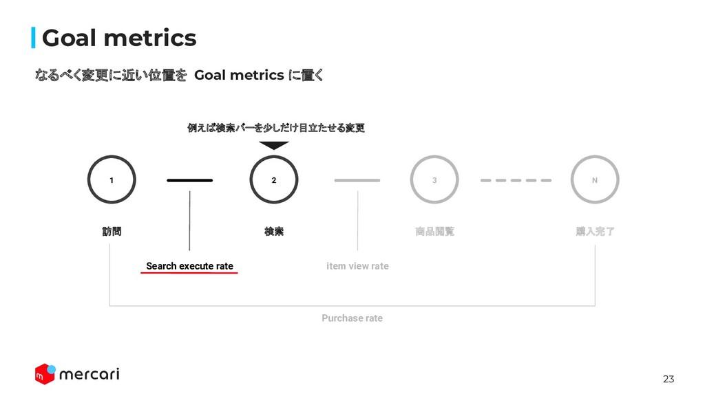 23 Confidential Goal metrics なるべく変更に近い位置を Goal m...
