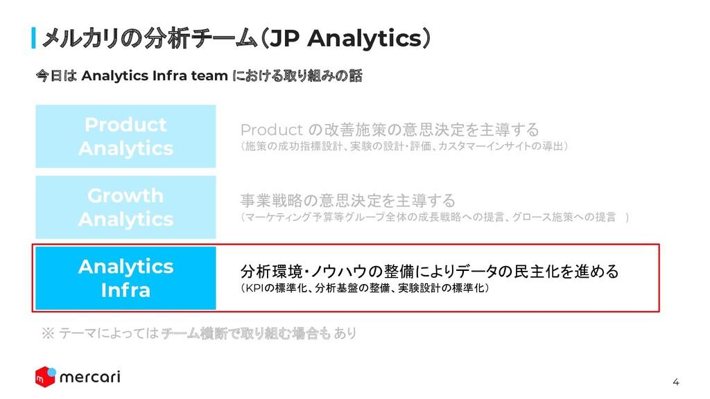 4 Confidential メルカリの分析チーム(JP Analytics) ※ テーマによっ...