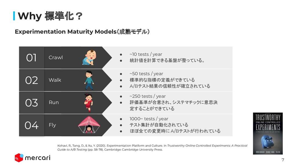 7 Confidential Why 標準化? Experimentation Maturity...