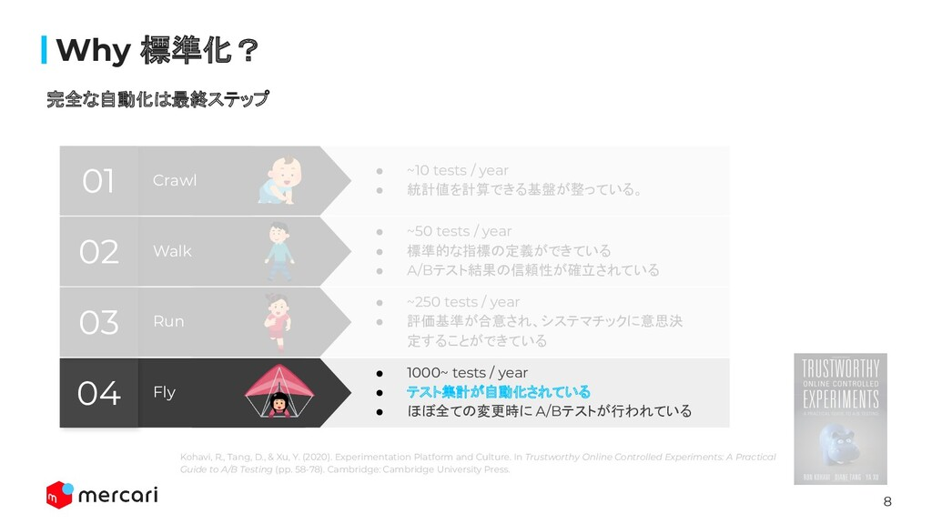 8 Confidential Why 標準化? 完全な自動化は最終ステップ Fly 04 ● 1...