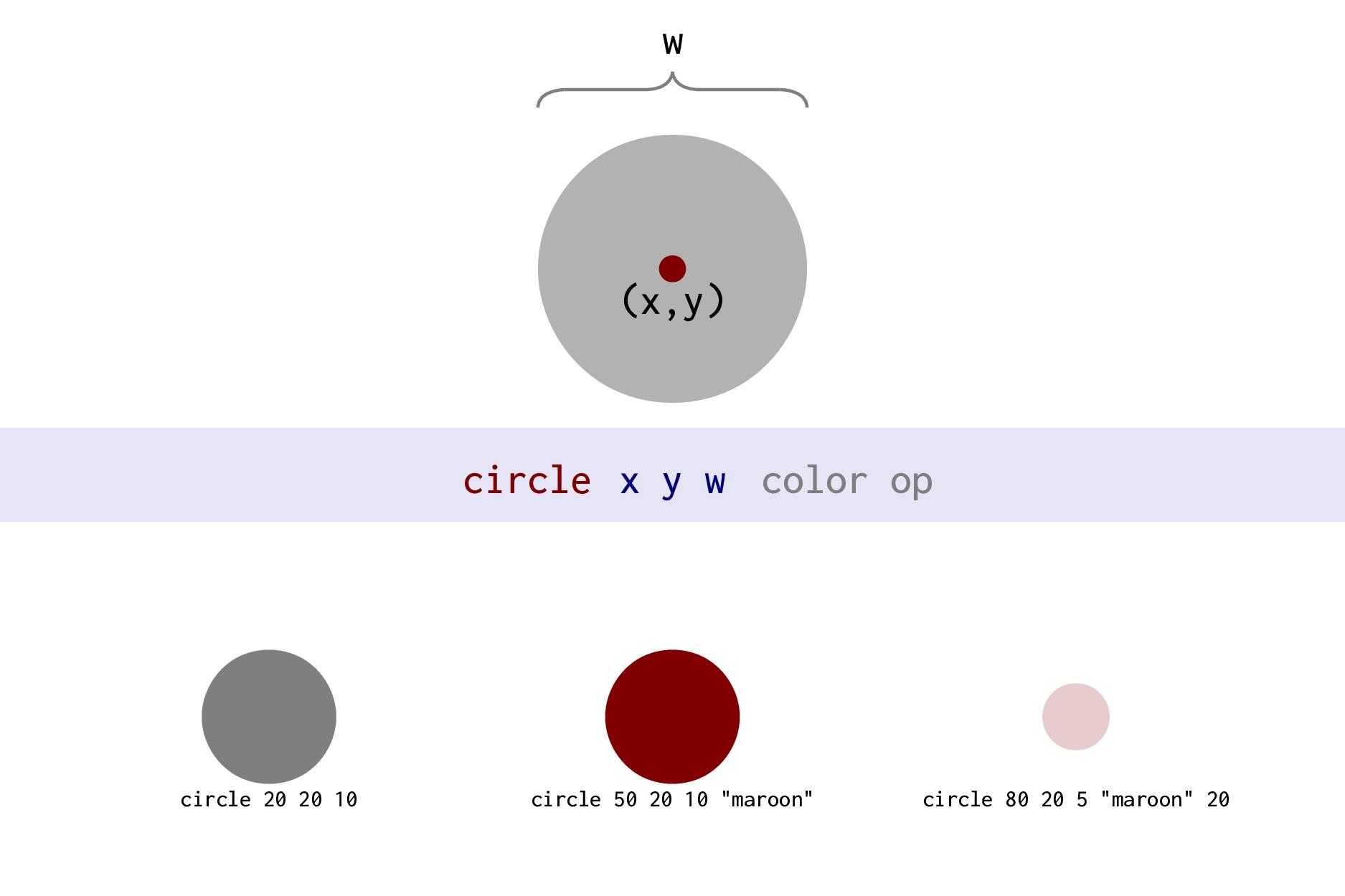 arrow x1 y1 x2 y2 [lw] [aw] [ah] [color] [op] (...