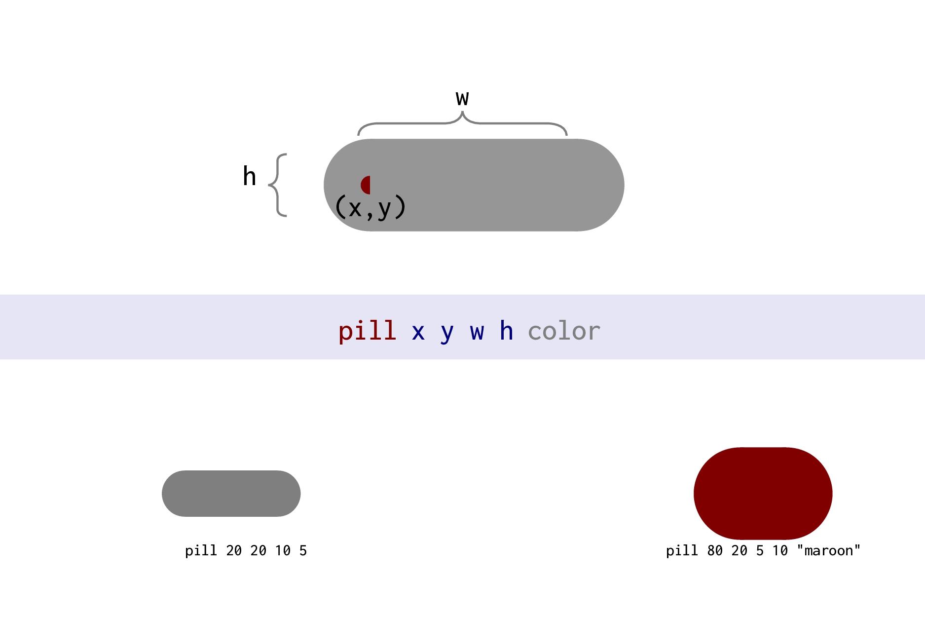 lbrace x y h bw bh [lw] [color] [op] (x,y) bw b...