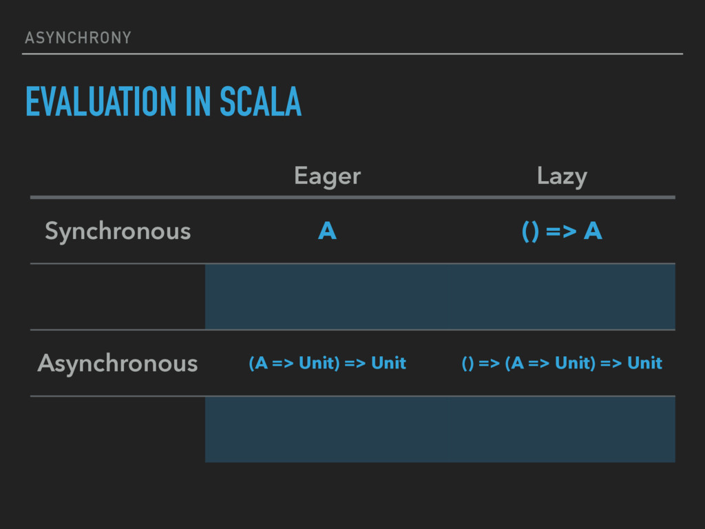 ASYNCHRONY EVALUATION IN SCALA Eager Lazy Synch...