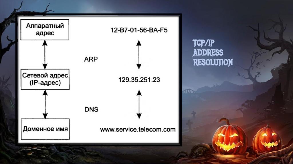 TCP/IP ADDRESS RESOLUTION