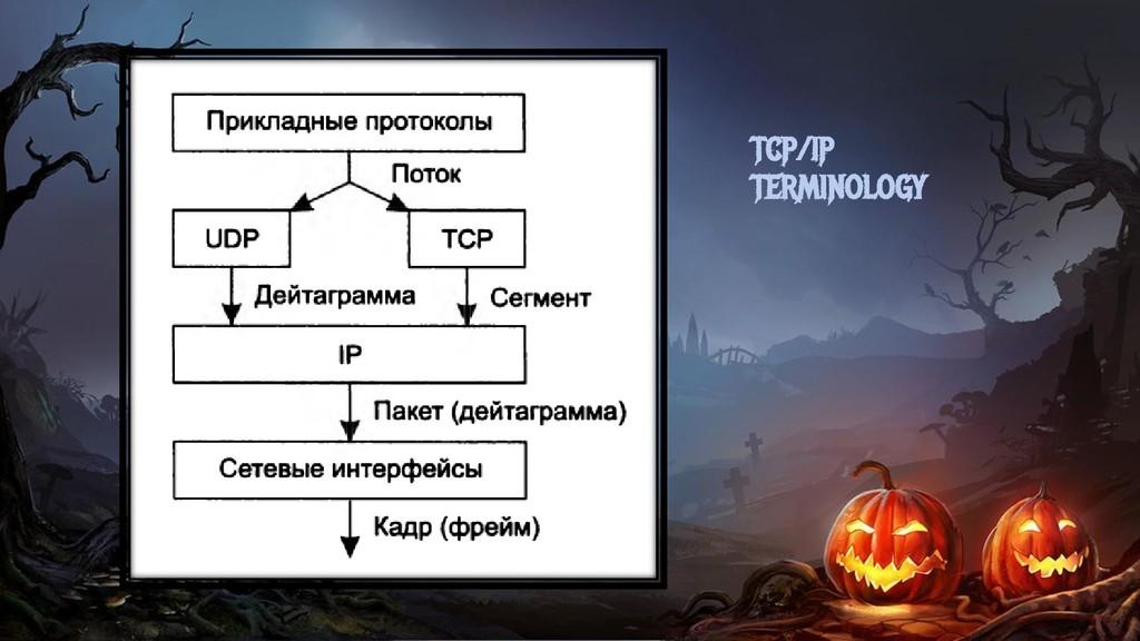 TCP/IP TERMINOLOGY