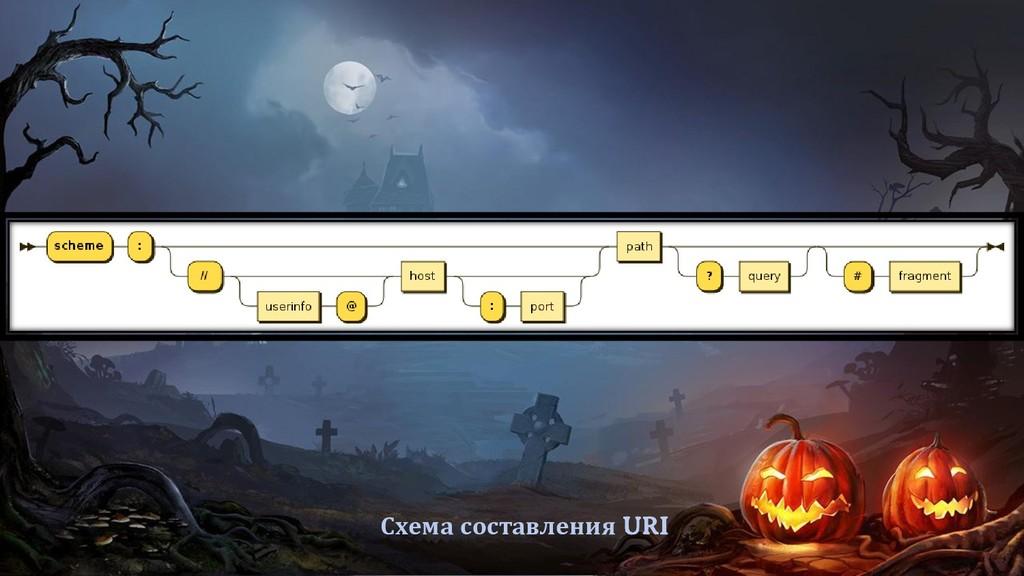 Схема составления URI