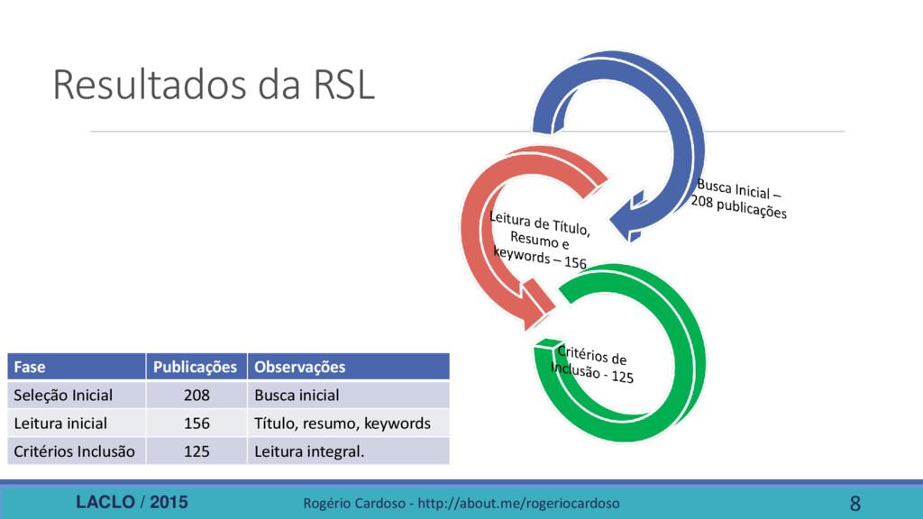 LACLO / 2015 Resultados da RSL Rogério Cardoso ...