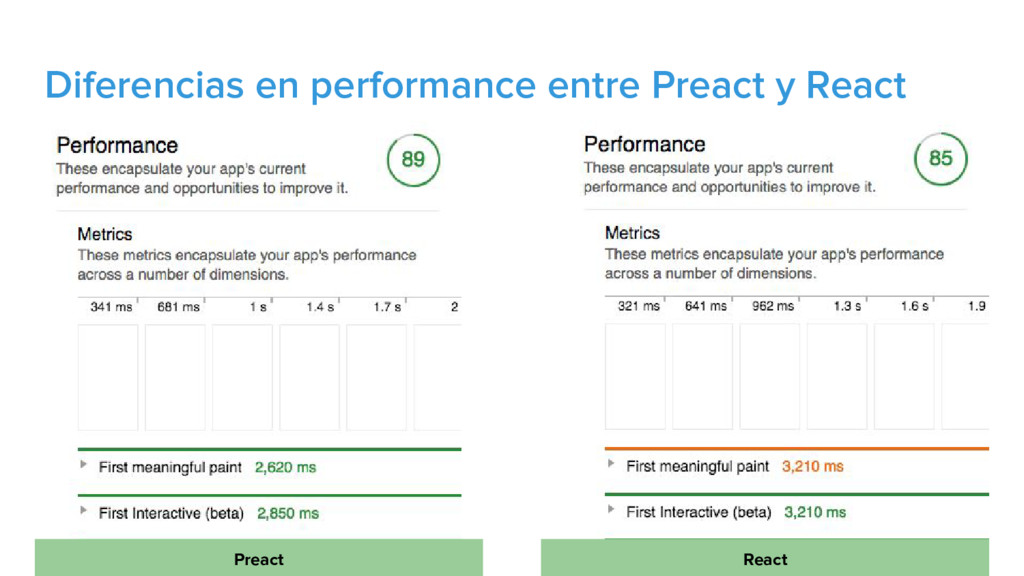 Diferencias en performance entre Preact y React...