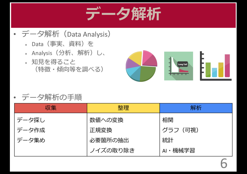 データ解析 • データ解析(Data Analysis) ª Data(事実、資料料)...